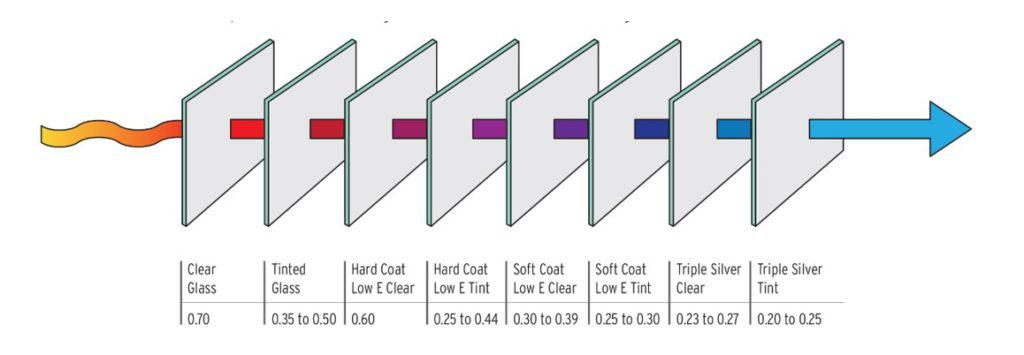 Graphic showing how the types of insulated glass can block solar heat gain.